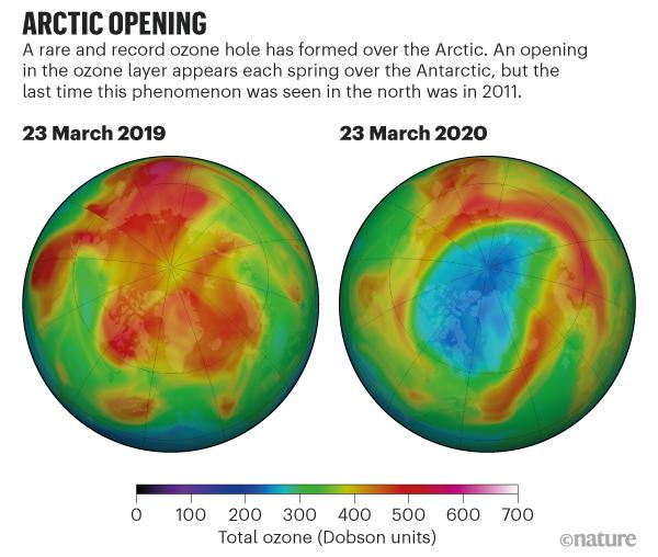 سوراخ بیسابقهای بر فراز شمالگان تشکیل شده است. حفرهای در لایهی ازن در هر بهار در جنوبگان ایجاد میشود اما آخرین باری که این پدیده در شمال دیده شد، سال ۲۰۱۱ بود