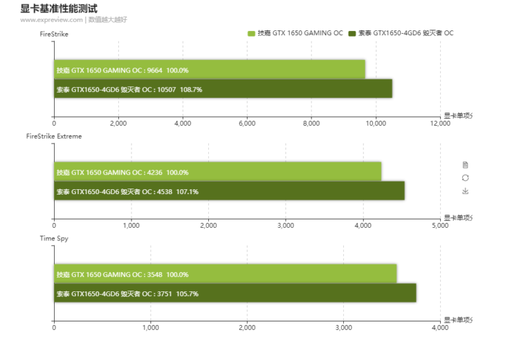 بنچمارک کارت گرافیک Nvidia GeForce GTX 1650